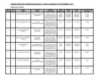 senarai projek perumahan swasta lewat sehingga 30 september 2012