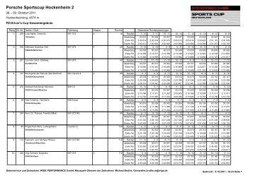 Ergebnis Gesamt - Porsche Club Deutschland
