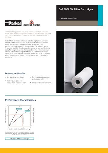 CARBOFLOW Filter Cartridges - Hyxo
