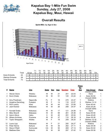 The Results, in PDF - Hawaii Swimming