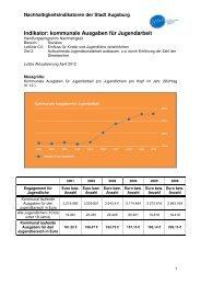 Indikator C4 Z2-1 kommunale Ausgaben für ... - Nachhaltigkeit