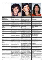Kandidat-innen Miss Wellness 2004 Gabriela Spring Monika Keller ...