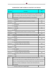 HARMONIZED TARIFF SCHEDULE (CHAPTER 71) OF MEXICO