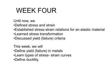 Stress Strain Curves