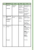 Käyttö- ja huolto-ohje keskuspölynimurille C 40 Sonis - Allaway Oy - Page 7