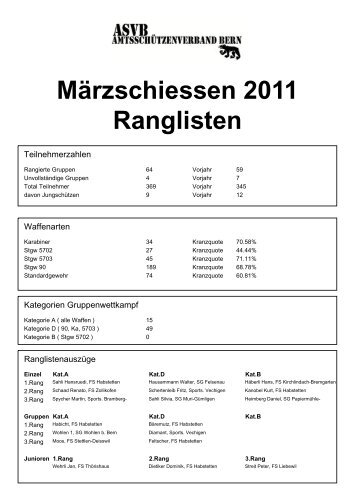 Rangliste Märzschiessen 2011 - ASVB