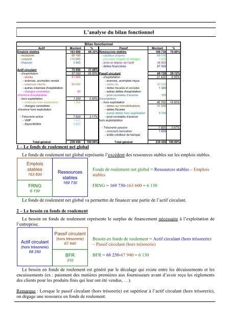 L Analyse Du Bilan Fonctionnel Bts Tourisme