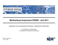 Mecklenburg-VorpommernTREND - Juni 2011