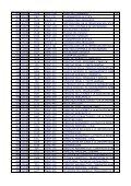 Curso Dpto CodMateria CodSistema Materia CP 139 LMOD 1377 ... - Page 3