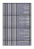 Curso Dpto CodMateria CodSistema Materia CP 139 LMOD 1377 ... - Page 5