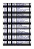Curso Dpto CodMateria CodSistema Materia CP 139 LMOD 1377 ... - Page 7