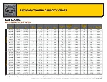 PAYLOAD/TOWING CAPACITY CHART - SET ...