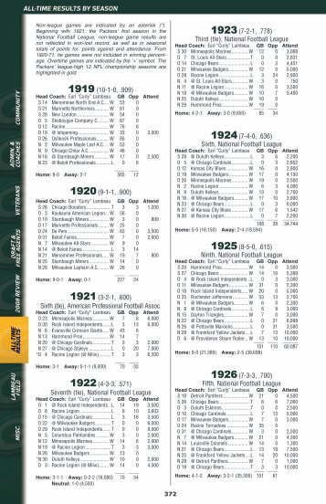 1923(7-2-1, .778) Third (tie), National Football League ... - Packers