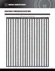 Melt Bolt RTD Catalog / Specifications - Durex Industries - Page 7