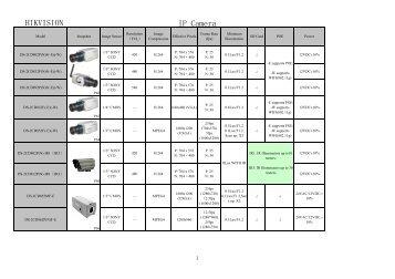 HIKVISION IP Camera - Nvcadocs.info