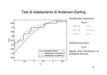 Test di adattamento di Anderson-Darling - idrologia@polito