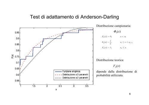 Test Di Adattamento Anderson Darling