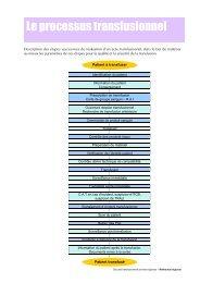 Le processus transfusionnel - Coordonnateurs Régionaux d ...