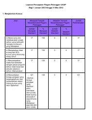 Laporan Pencapaian Piagam Pelanggan ILKAP