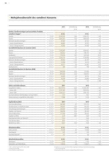 Mehrjahresübersicht des comdirect Konzerns - comdirect bank AG