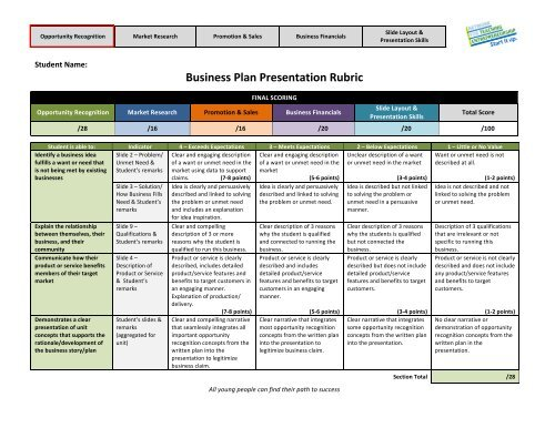 rubric for a plan