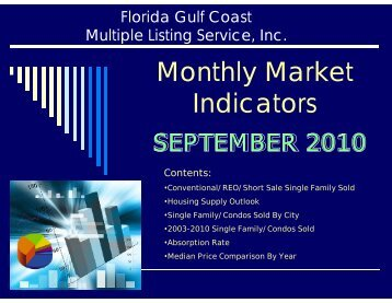 Monthly Market Indicators
