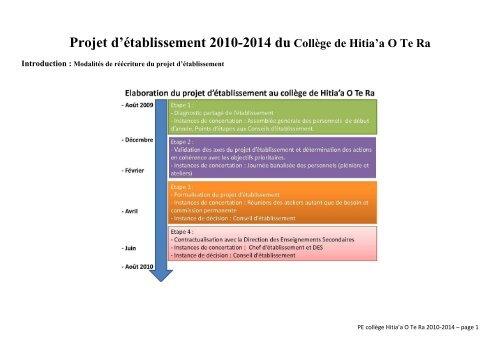 Projet d'établissement 2010-2014 - Direction des Enseignements ...