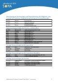 6. Zuschüsse - Zuwendungen – Spenden - SoMA eV - Page 5