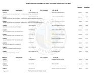 Detailed Permits Issued Report - City of Las Vegas