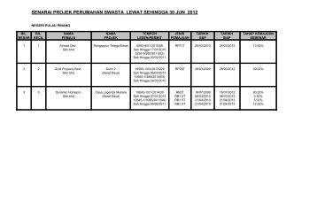 senarai projek perumahan swasta lewat sehingga 30 jun 2012