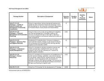 Procurement plan as of 04/05/2011 1