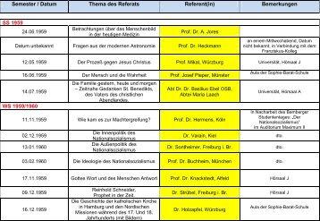 Semester / Datum Thema des Referats Referent(in) Bemerkungen ...