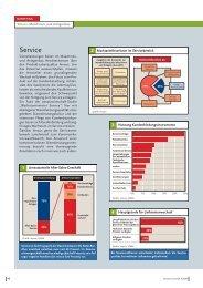 160 Charts & Checklists Neu/S - Impuls-consulting.de