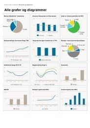 Alle grafer og diagrammer - Hafslund