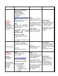 Matriz de Responsabilidades - BVS Psicologia ULAPSI Brasil - Page 2