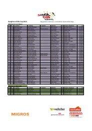 Rangliste sCOOL-Cup 2013