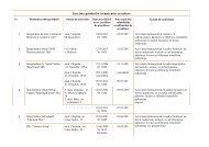 Lista întreprinderilor farmaceutice acreditate Nr Genul de activitate 1 ...