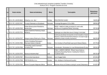 Lista wniosków zatwierdzonych do realizacji - Leonardo da Vinci