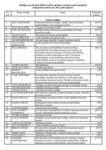 Kuldīgas novada pašvaldības valsts amatpersonu saraksts