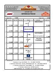 REFERENZSTRECKE - Karawanken Classic - CAR Team Ferlach