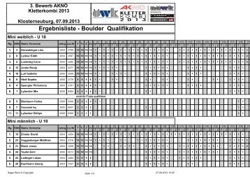 Ergebnisliste - Boulder Qualifikation