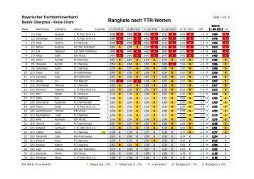Rangliste nach TTR-Werten - Cham - Bayerischer Tischtennisverband
