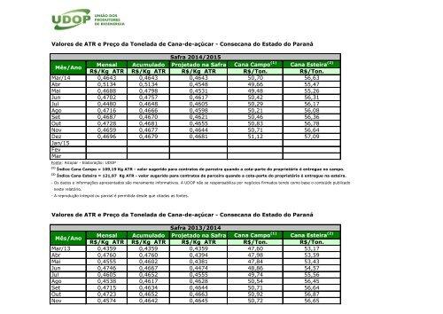 Valores do ATR praticados durante as Safras 00/01 a 13/14 - Udop