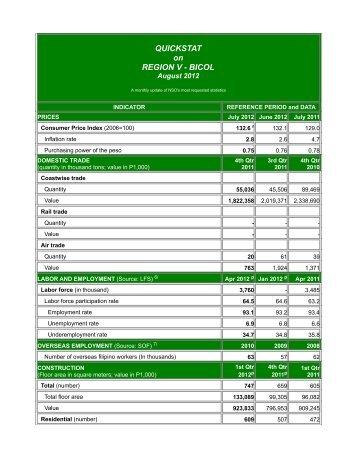 Quickstat on Region V (Bicol) - August 2012 - National Statistics Office