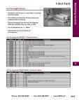 T-Slot Parts 7 - 80/20® Inc. - Page 3