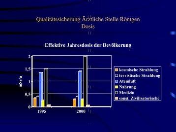 Qualitätssicherung Ärztliche Stelle Röntgen - TÜV NORD Gruppe