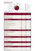 Sammendrag af Årsrapport 2010 - Region Midtjylland - Page 2