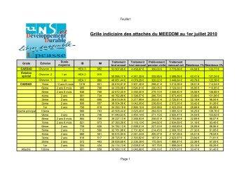 Nouvelle grille indiciaire de cat gorie b fo douanes - Grille salaire infirmier categorie a ...