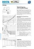 Anti-vibration Mountings - Page 4