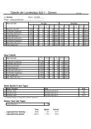 Tabelle der Landesliga Süd 1 - Damen